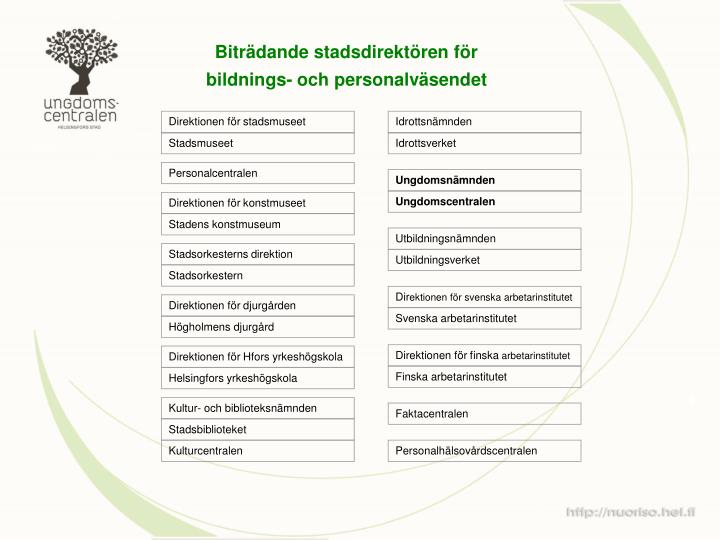 Direktionen för stadsmuseet