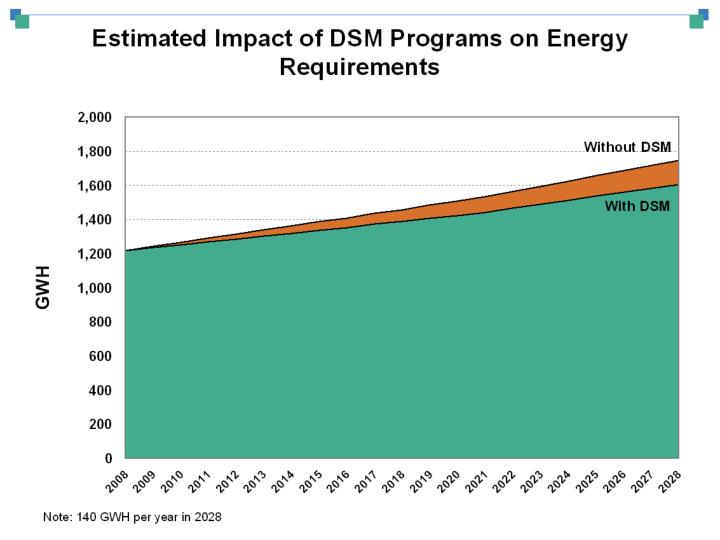 Choosing energy efficiency programs and recovering costs jim windsor