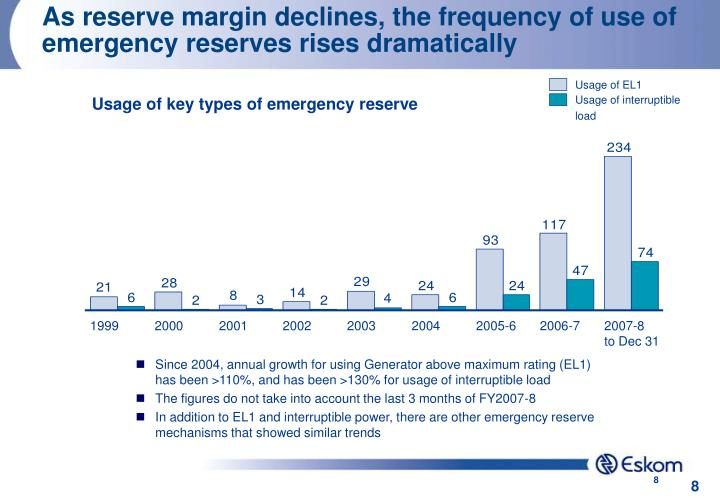As reserve margin declines, the frequency of use of emergency reserves rises dramatically