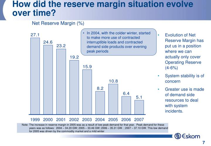 How did the reserve margin situation evolve over time?