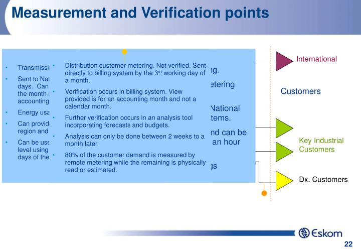 Measurement and Verification points