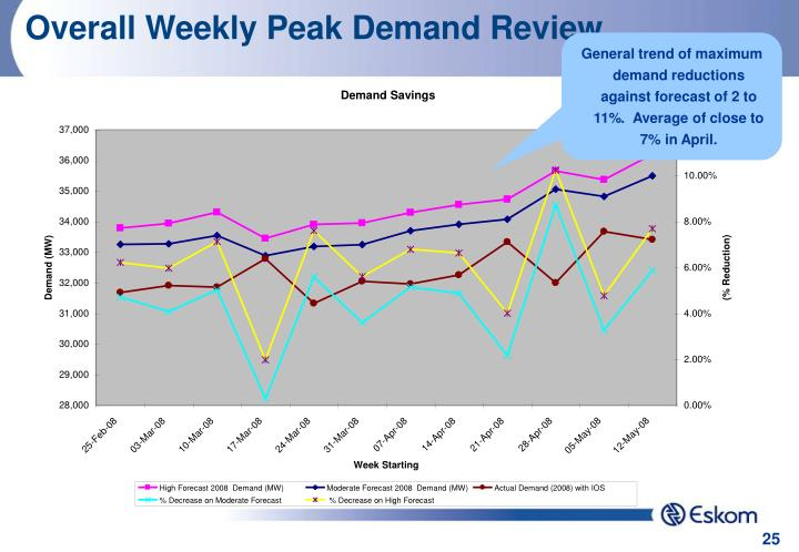 Overall Weekly Peak Demand Review