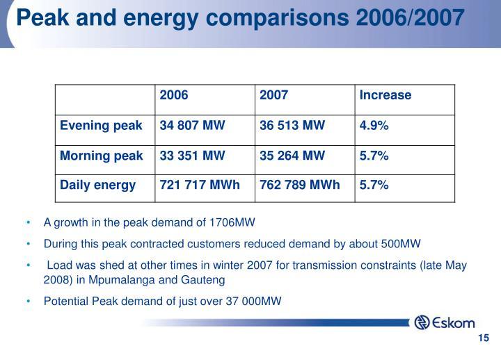Peak and energy comparisons 2006/2007