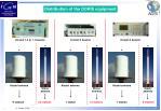 distribution of the doris equipment