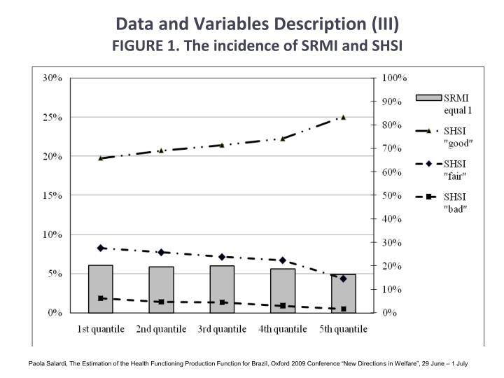 Data and Variables Description (III)
