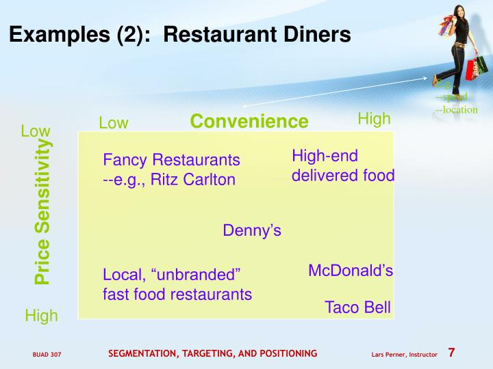 Examples (2):  Restaurant Diners