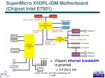supermicro x5dpl igm motherboard chipset intel e7501