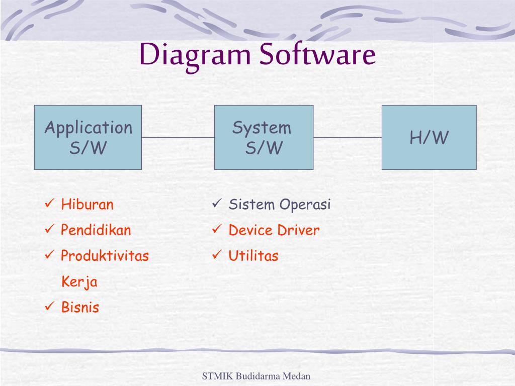 Ppt Diagram Software Powerpoint Presentation Free Download Id 5080015
