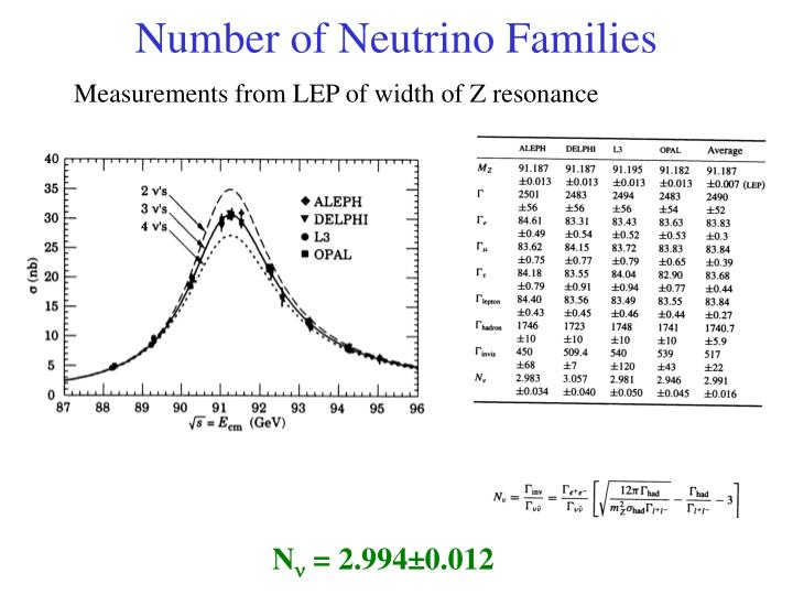 Number of Neutrino Families