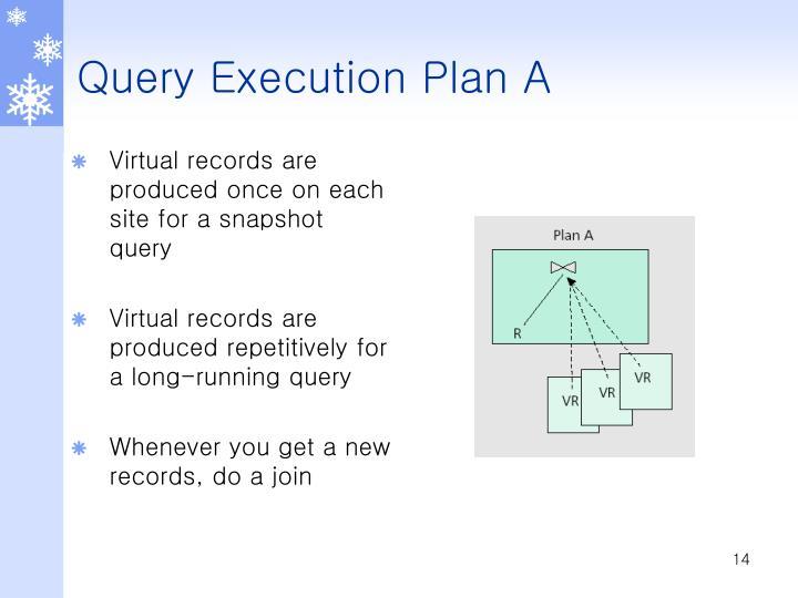 Query Execution Plan A