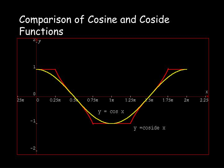 Comparison of Cosine and Coside Functions