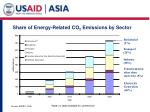 share of energy related co 2 emissions by sector