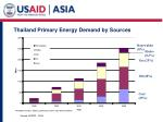 thailand primary energy demand by sources