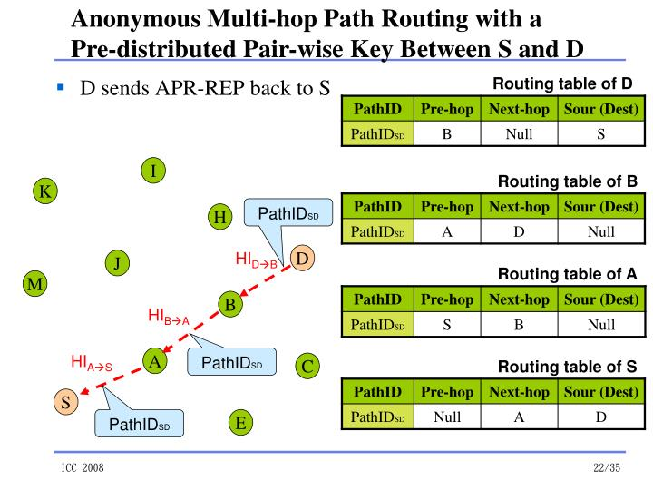 routing protocols in wireless sensor networks pdf