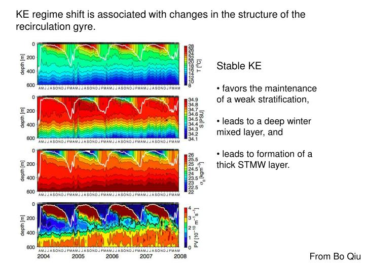 KE regime shift is associated with changes in the structure of the recirculation gyre.