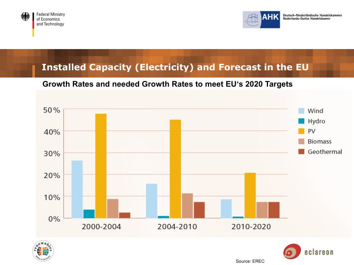 Installed Capacity (Electricity) and Forecast in the EU