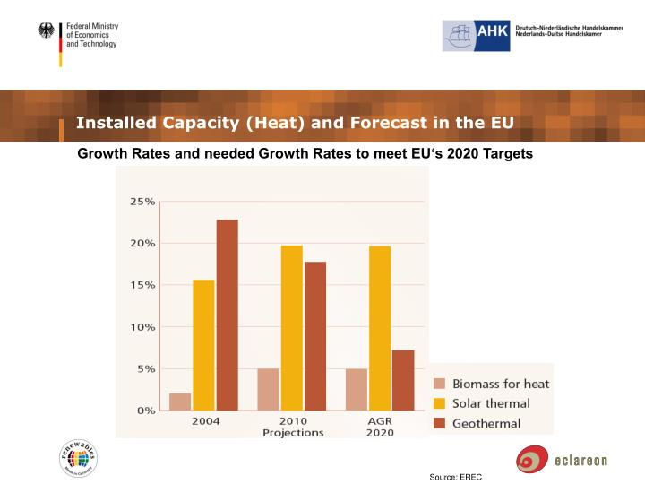 Installed Capacity (Heat) and Forecast in the EU