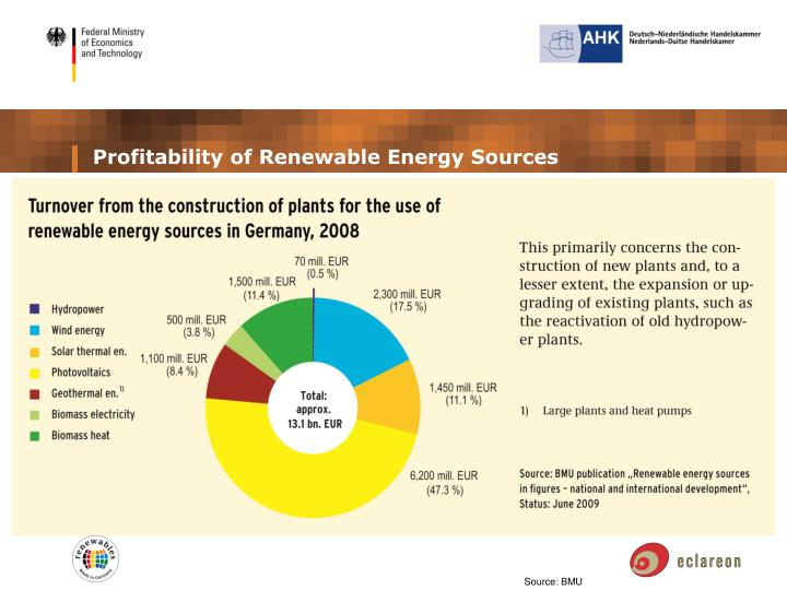 Profitability of Renewable Energy Sources
