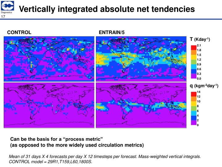 Vertically integrated absolute net tendencies