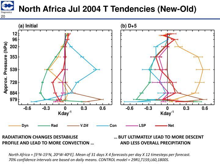 North Africa Jul 2004 T Tendencies (New-Old)