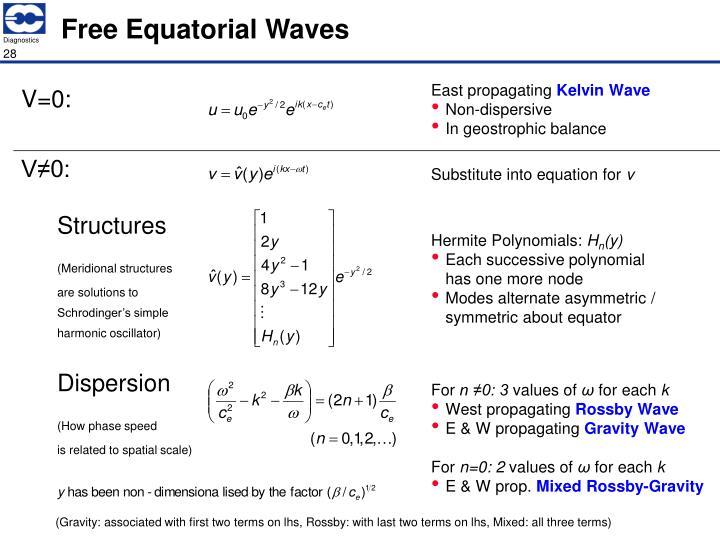 Free Equatorial Waves