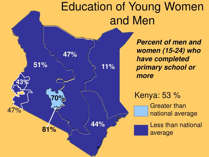 Education of Young Women and Men