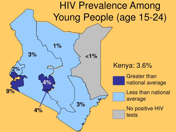HIV Prevalence Among Young People (age 15-24)