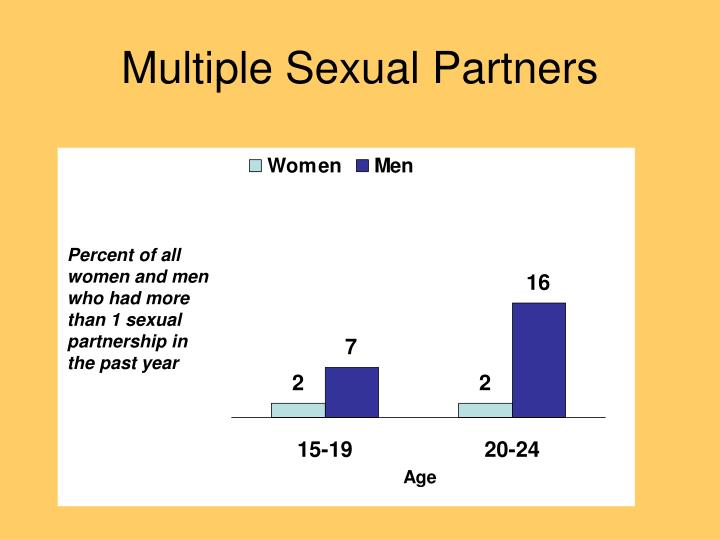 Multiple Sexual Partners