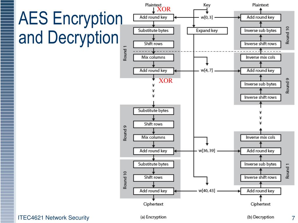 PPT - Lecture 03 Symmetric Cryptography 2 PowerPoint