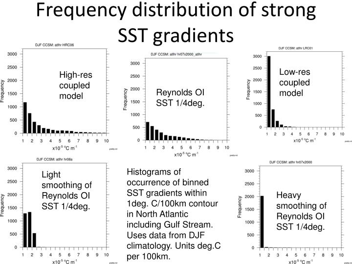 Frequency distribution of strong SST gradients