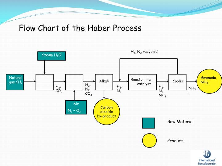 Flow Chart of the Haber Process