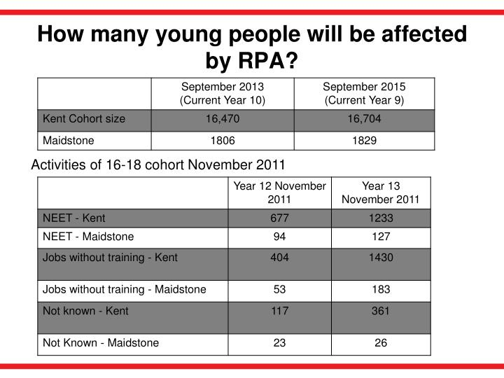 How many young people will be affected by rpa