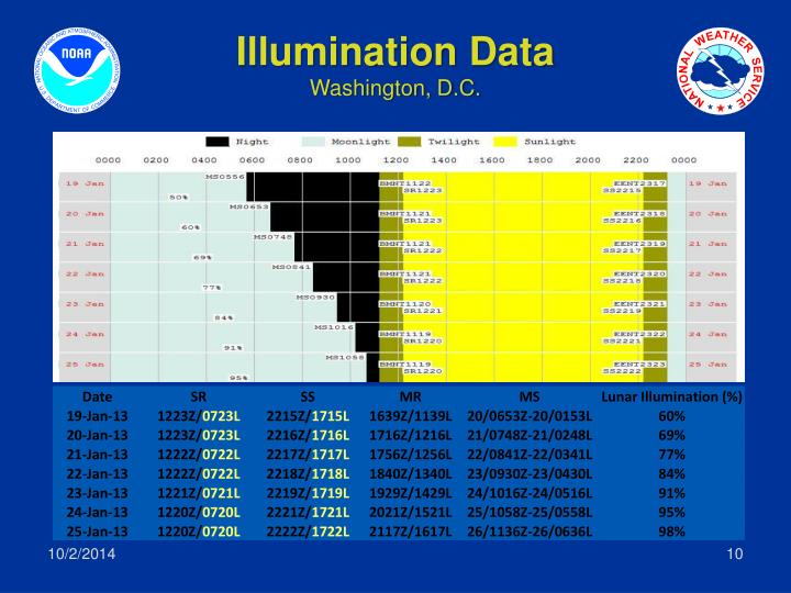 Illumination Data