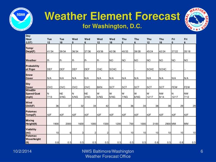 Weather Element Forecast