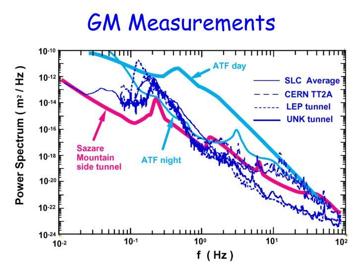GM Measurements