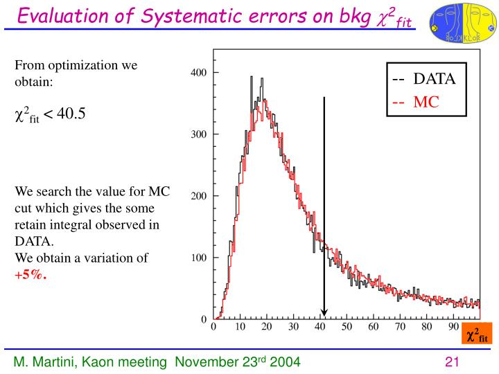 Evaluation of Systematic errors on bkg