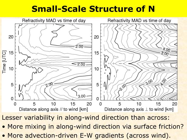 Small-Scale Structure of N