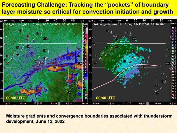 Forecasting Challenge: