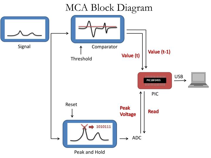 Ppt mca block diagram powerpoint presentation id5084787 mca block diagram ccuart Image collections