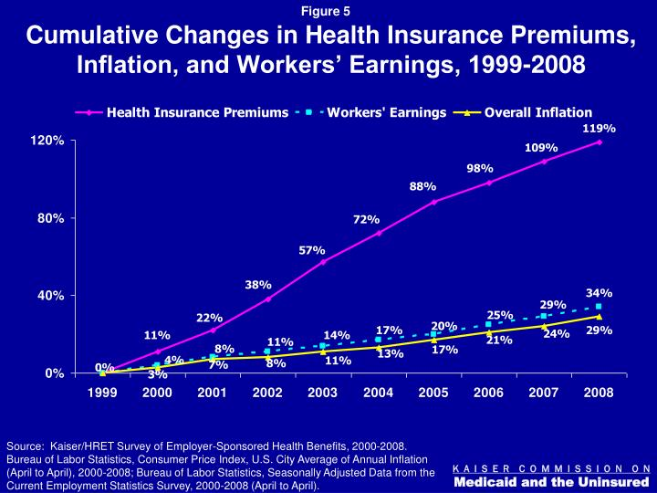 Cumulative Changes in Health Insurance Premiums, Inflation, and Workers' Earnings, 1999-2008