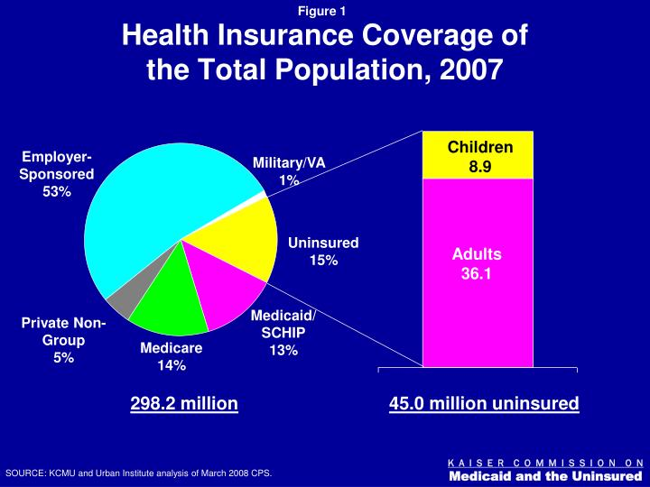 Health insurance coverage of the total population 2007
