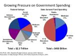 growing pressure on government spending