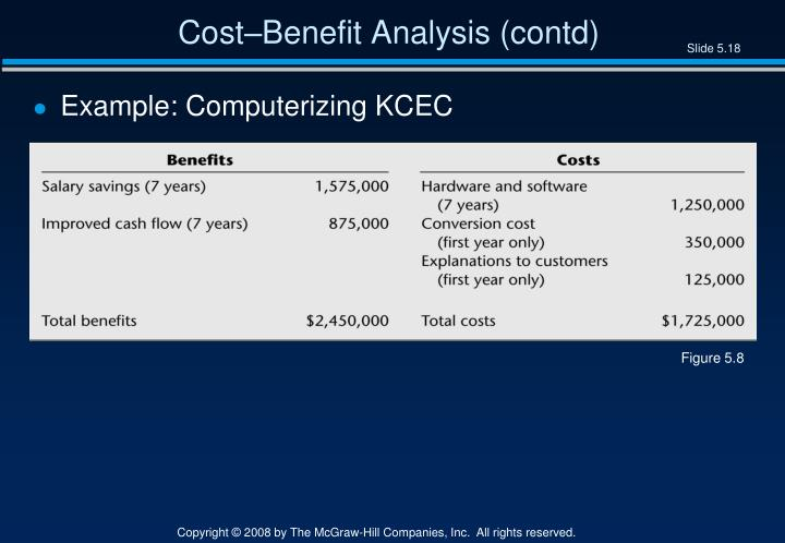 Cost–Benefit Analysis (contd)
