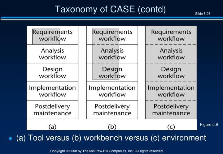 Taxonomy of CASE (contd)