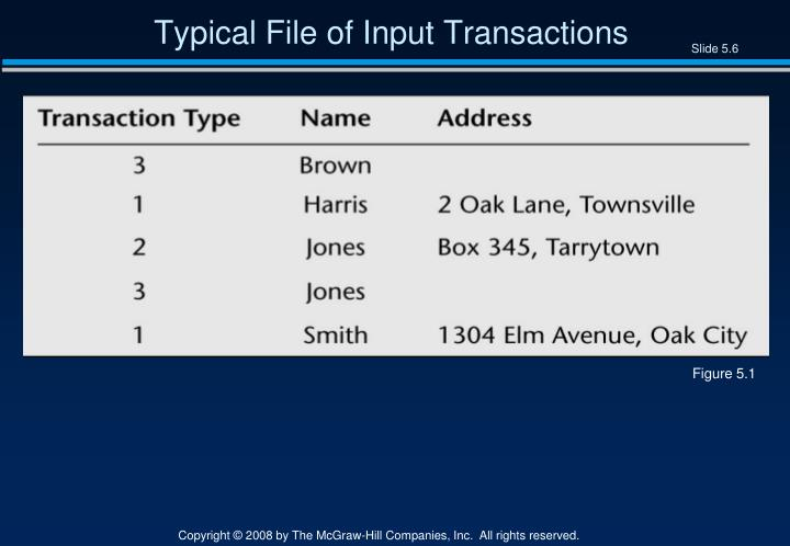 Typical File of Input Transactions