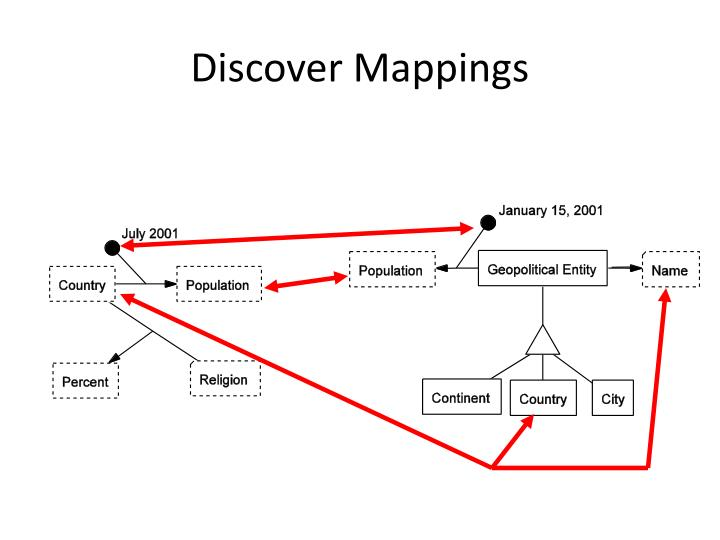 Discover Mappings