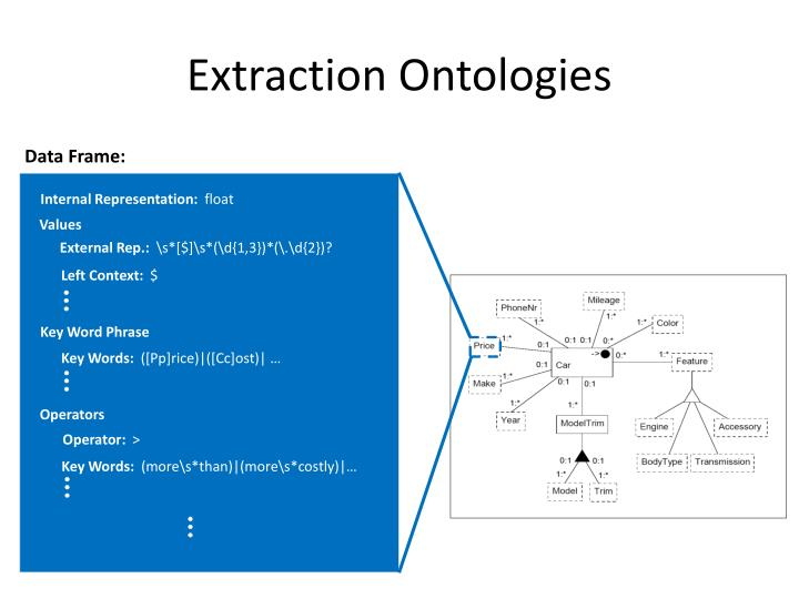 Extraction Ontologies