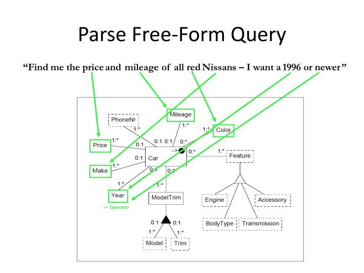 Parse Free-Form Query