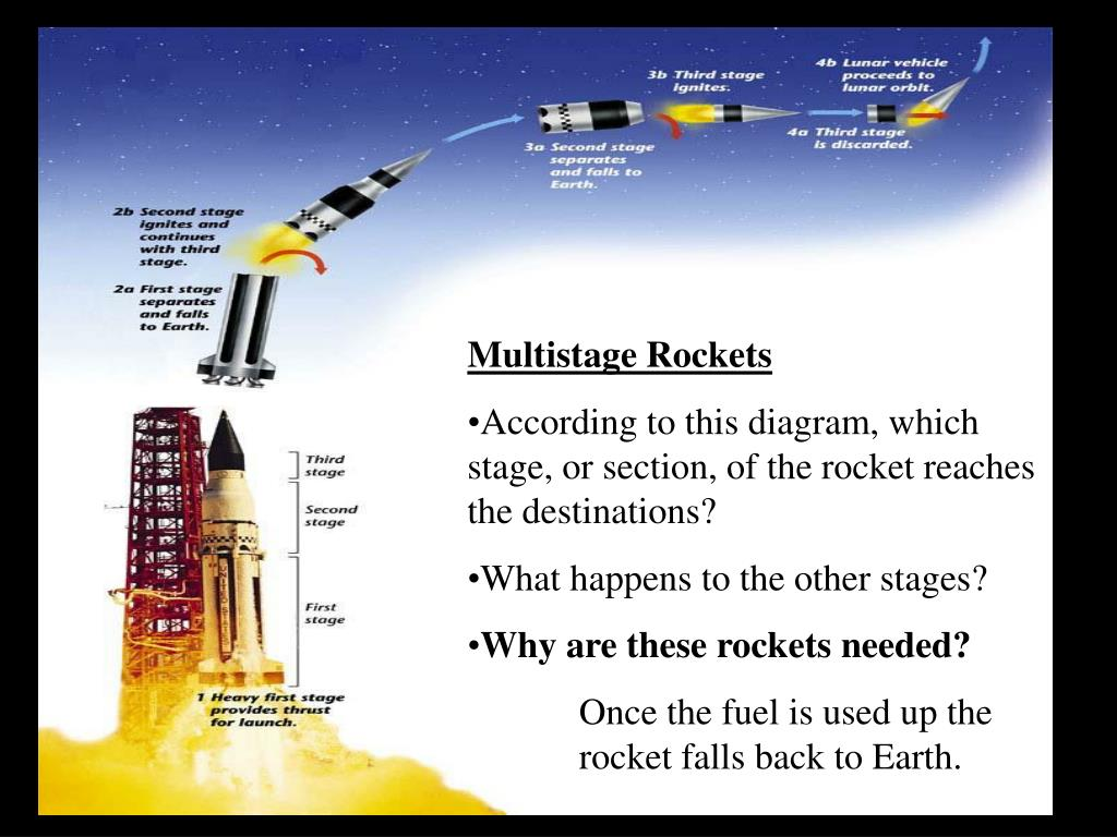 Ppt - Traveling In Space Powerpoint Presentation