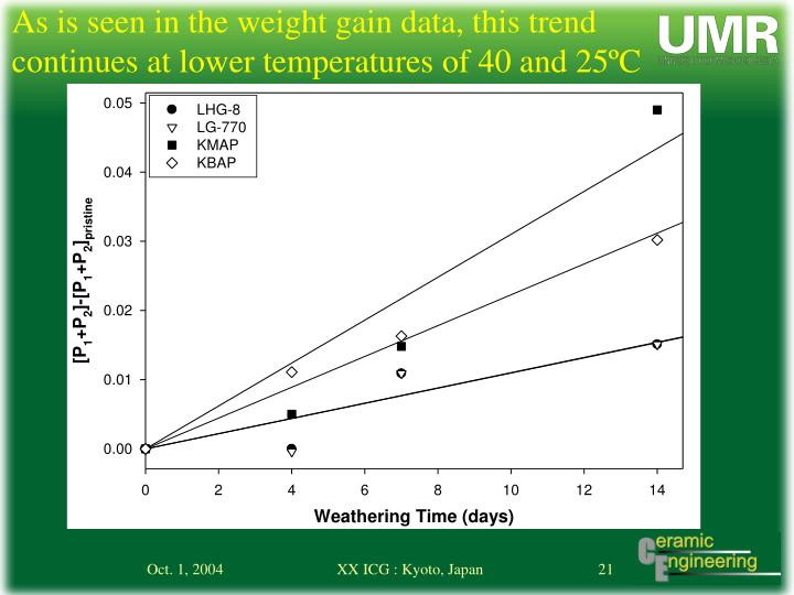 As is seen in the weight gain data, this trend continues at lower temperatures of 40 and 25ºC